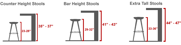 bar stool height selection
