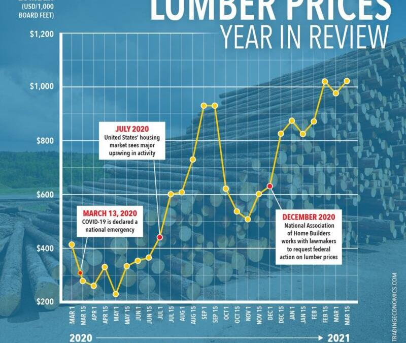 Lumber Prices in 2021